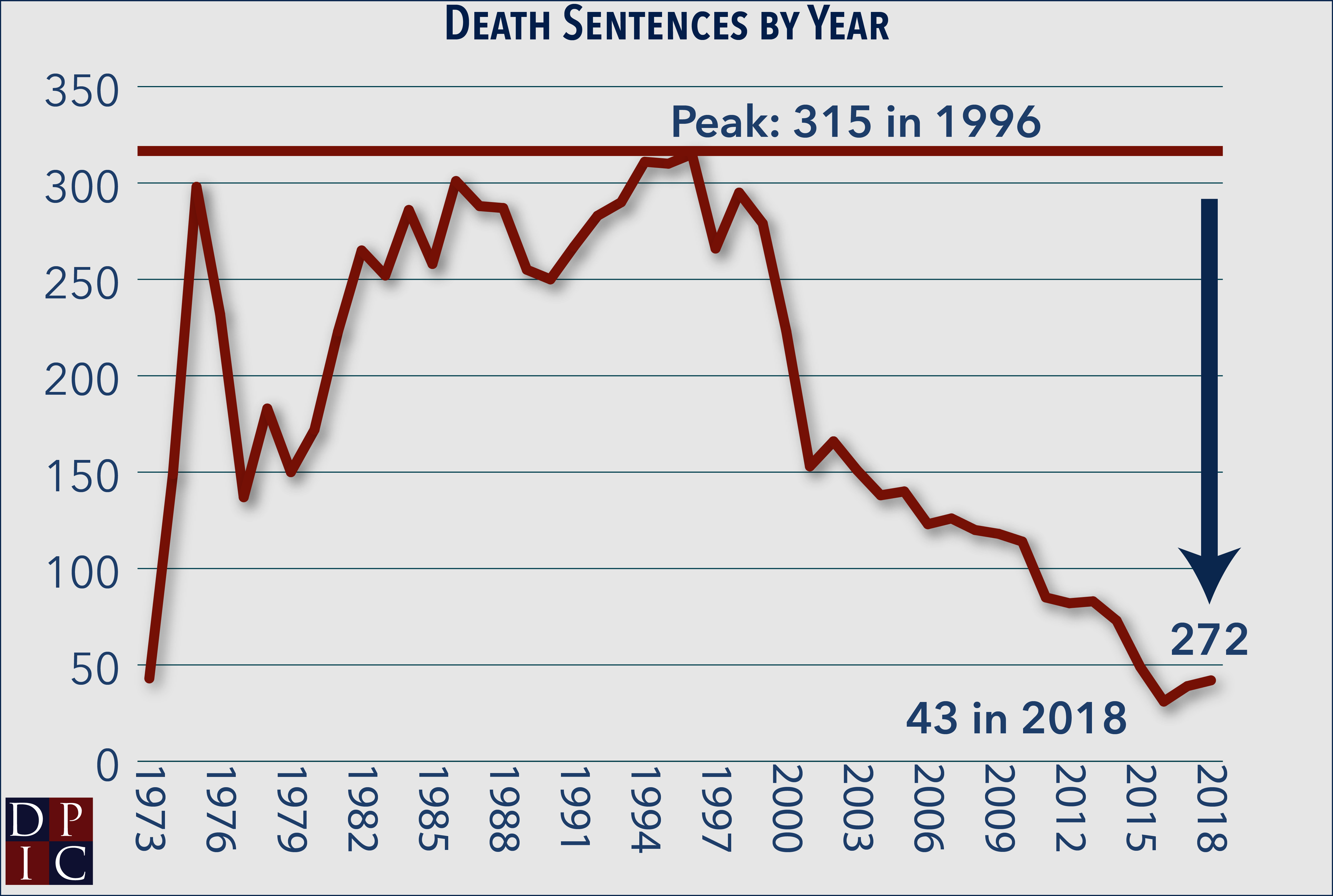 The Death Penalty in 2018: Year… | Death Penalty Information